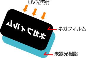 感光性樹脂板にUV光照射